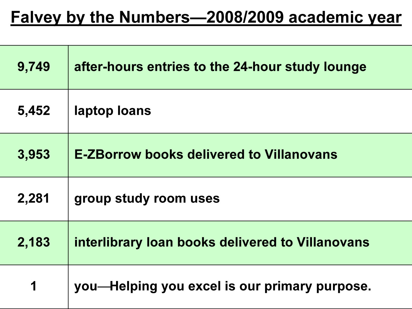 Falvey by the Numbers?2008/2009 academic year