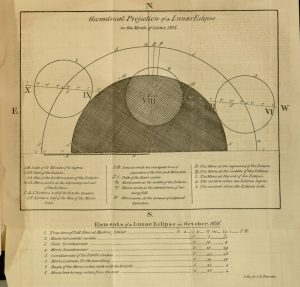 """Geometrical Projection of a Lunar Eclipse in the month of October 1838"", Plate, recto; he Madras New Almanac, 1838"