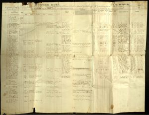 Muster roll, F company, 7th Tennessee Infantry Regiment, CSA, 1862