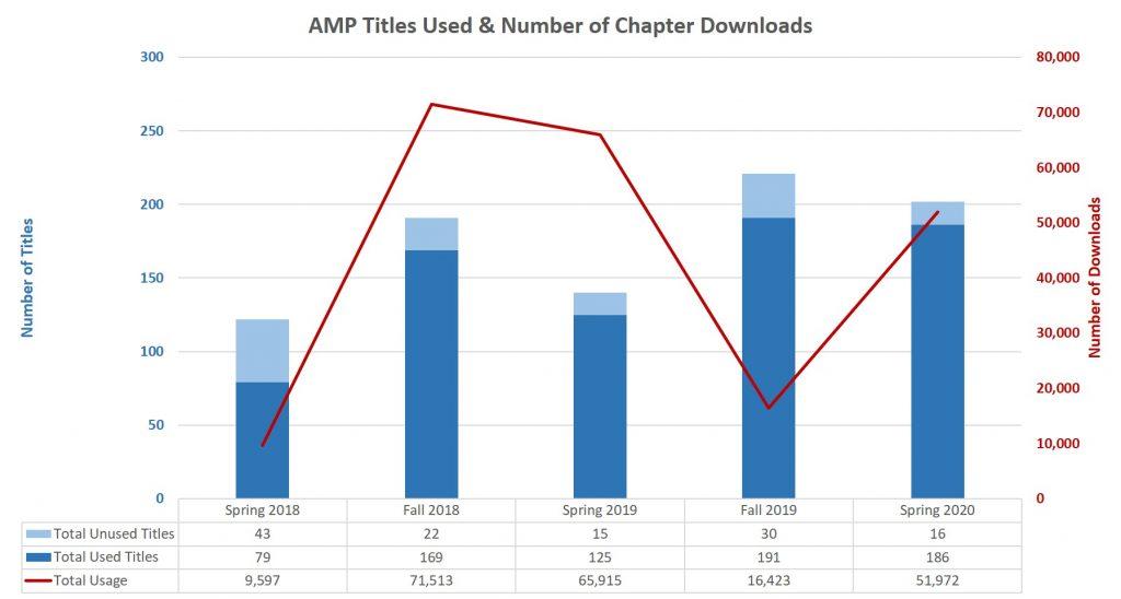 AMP Usage